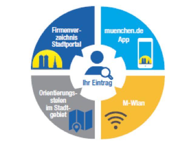 Kostenloser Grundeintrag ins Firmenverzeichnis von muenchen.de