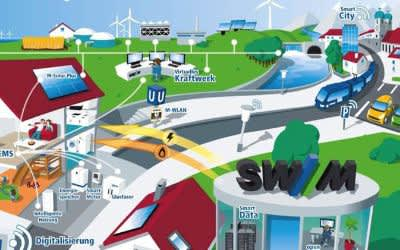 Simulation der SWM Smart City