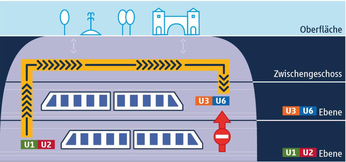 Die Grafik visualisiert die notwendige Übergangslösung zwischen den Bauwerksebenen., Foto: SWM/MVG