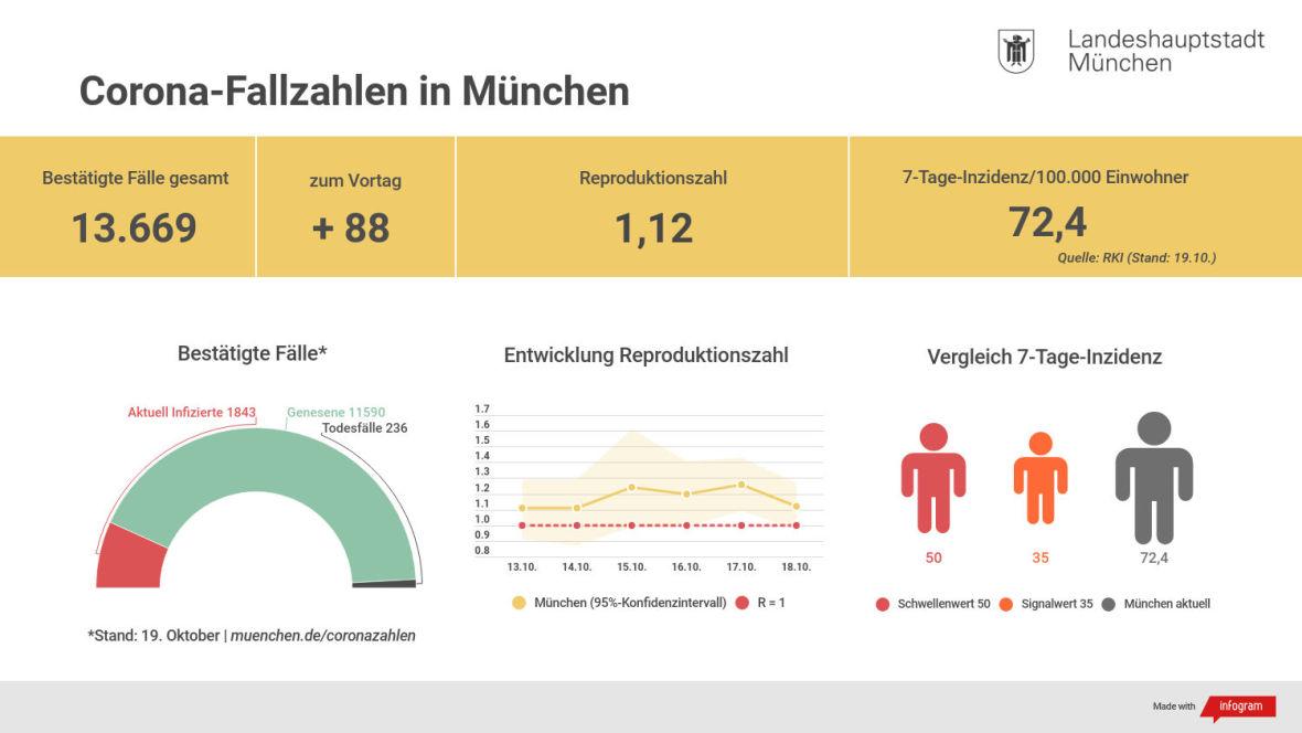 Die aktuellen Corona-Zahlen für München
