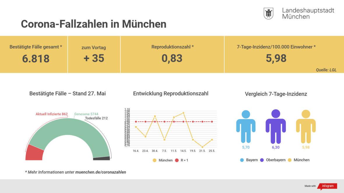 Die aktuellen Coronazahlen für München