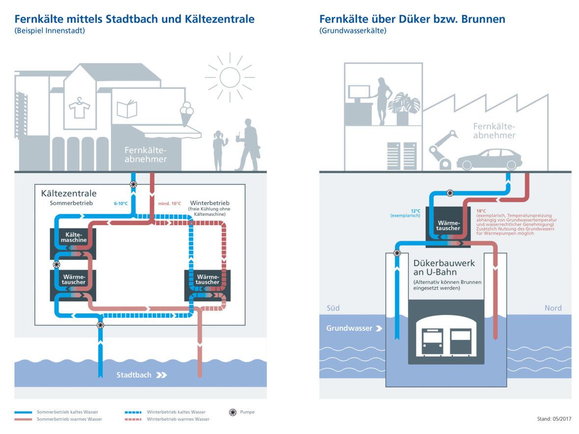 Grafik M-Fernkälte: Münchens klimafreundliche Kälteversorgung, Foto: SWM