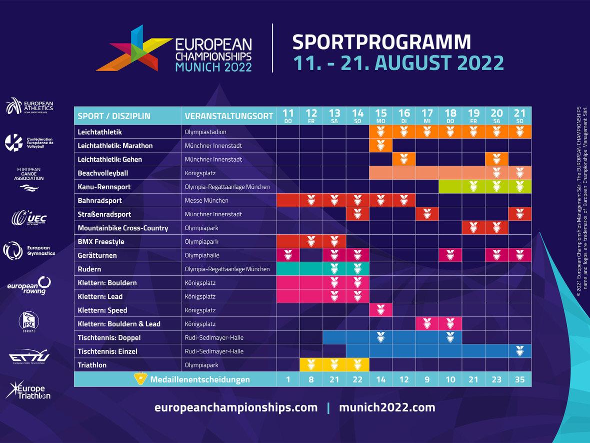 Zeitplan der European Championships 2022